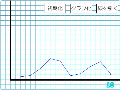 小学生必見!スクラッチの簡単なプログラム!算数の授業「グラフ」