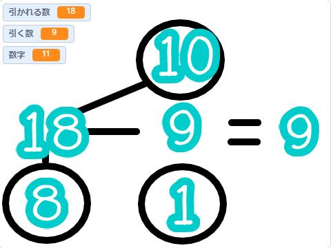 小学生必見!簡単なプログラム!算数の授業「繰り下がりのある引き算」
